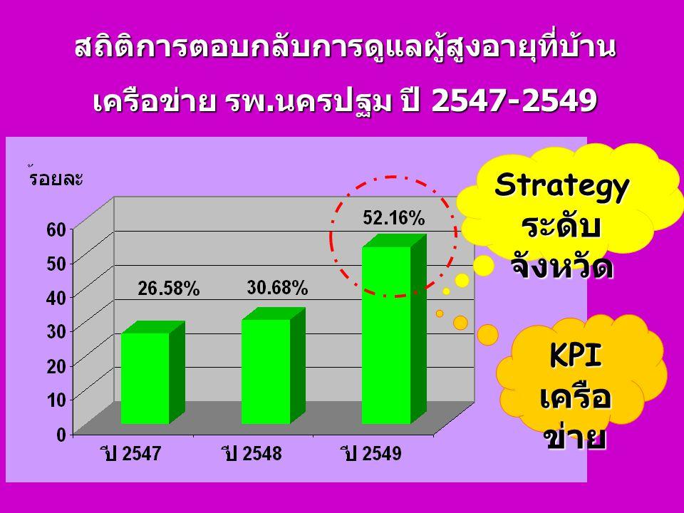 สถิติการตอบกลับการดูแลผู้สูงอายุที่บ้าน เครือข่าย รพ.นครปฐม ปี 2547-2549 Strategy ระดับ จังหวัด KPI เครือ ข่าย