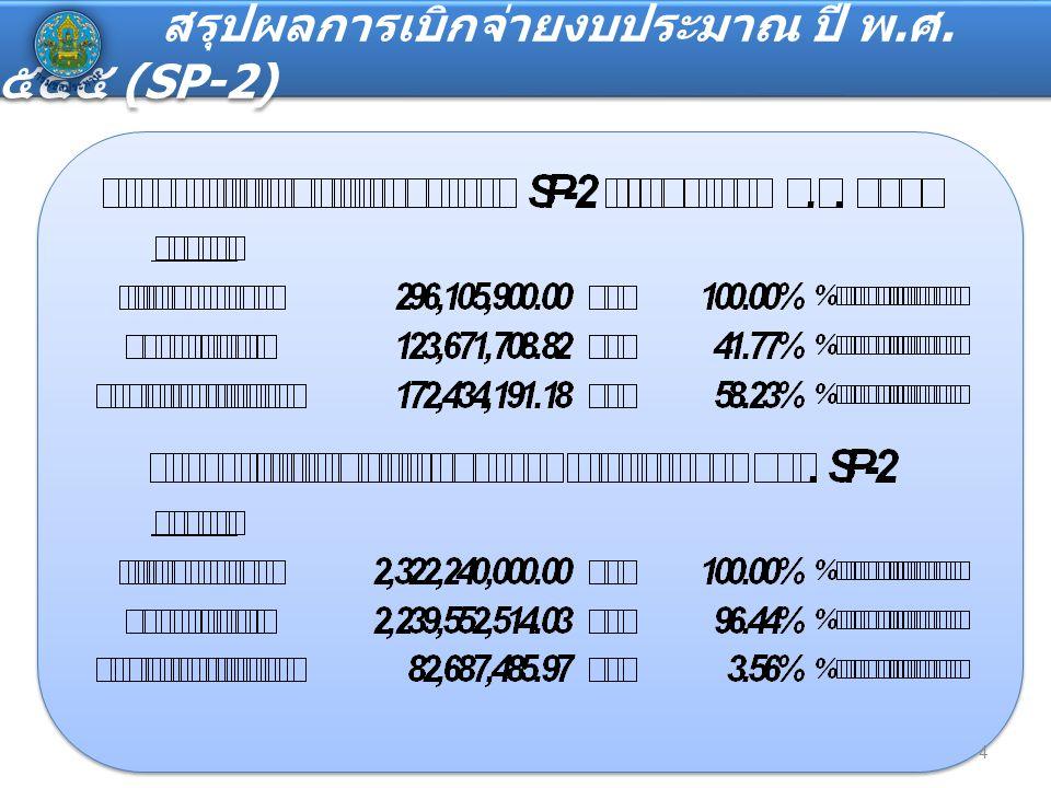 สรุปผลการเบิกจ่ายงบประมาณ ปี พ. ศ. ๒๕๕๕ (SP-2: เหลือจ่าย ) 5