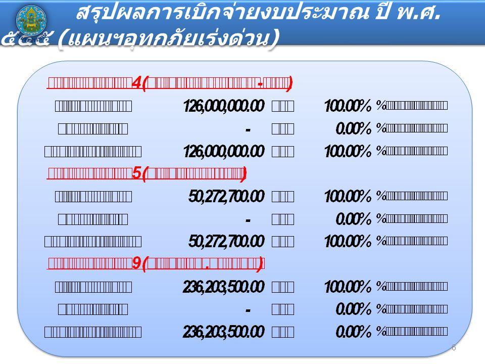 งบประมาณเงินกันขยายปี ๒๕๕๑ - ๒๕๕๓ และกันเหลื่อมปี ๒๕๕๔ 7