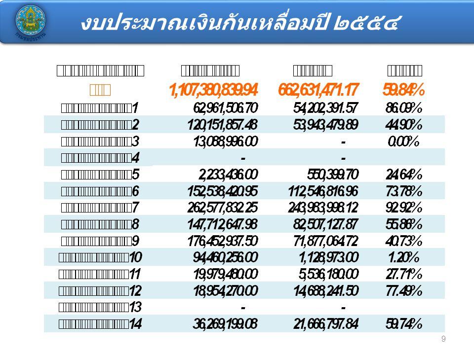 งบประมาณเงินกันขยายปี 2551-2553 และ กันเหลื่อมปี 2554 สูงกว่าภาพรวมสำนักฯ (53.17%) ต่ำกว่าภาพรวมสำนักฯ (53.17%) ภาพรวมสำนัก (53.17%) 10