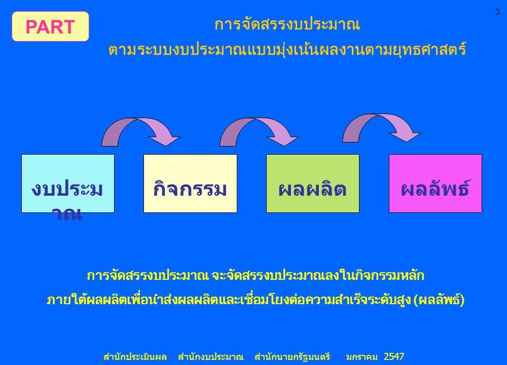 3 สำนักประเมินผล สำนักงบประมาณ สำนักนายกรัฐมนตรี มกราคม 2547 งบประม าณ กิจกรรมผลผลิตผลลัพธ์ PART การจัดสรรงบประมาณ ตามระบบงบประมาณแบบมุ่งเน้นผลงานตามย