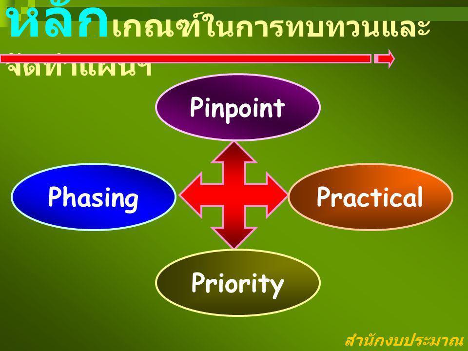 หลัก เกณฑ์ ในการทบทวนและ จัดทำแผนฯ Pinpoint PhasingPractical Priority สำนักงบประมาณ