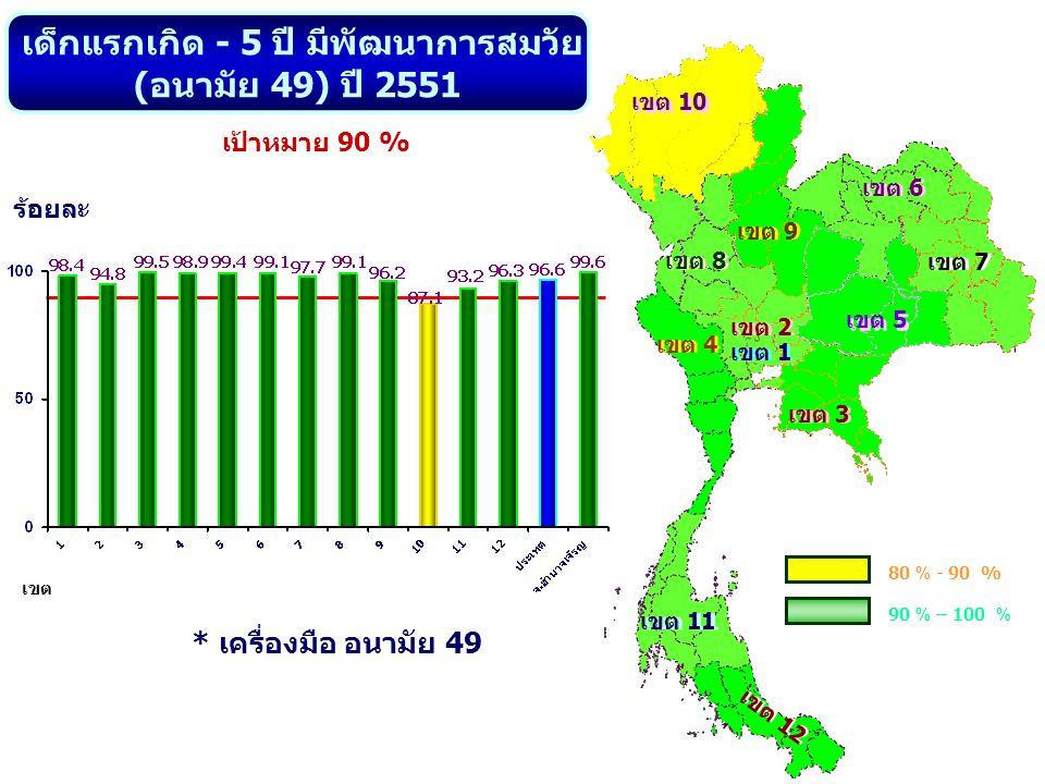 เขต 10 เขต 8 เขต 9 เขต 2 เขต 5 เขต 7 เขต 6 เขต 1 เขต 11 เขต 12 เขต 4 เขต 3 เด็กแรกเกิด - 5 ปี มีพัฒนาการสมวัย ( อนามัย 49) ปี 2551 ร้อยละ เป้าหมาย 90