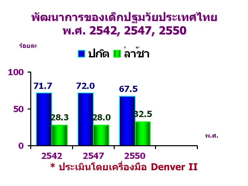 พ.ศ. พัฒนาการของเด็กปฐมวัยประเทศไทย พ.ศ. 2542, 2547, 2550 ร้อยละ * ประเมินโดยเครื่องมือ Denver II