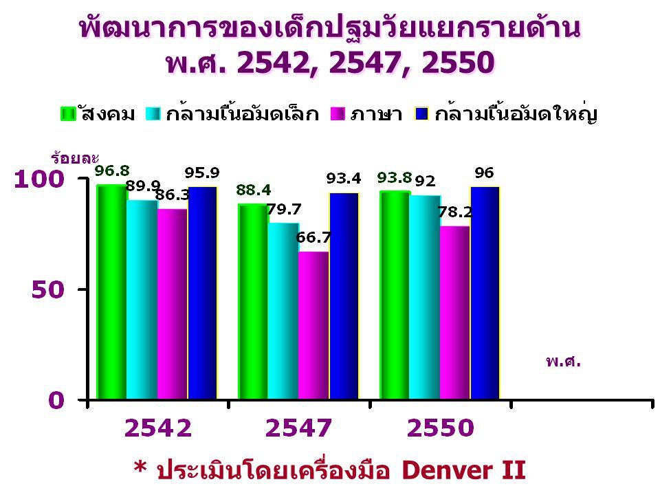 พ.ศ. พัฒนาการของเด็กปฐมวัยแยกรายด้าน พ.ศ. 2542, 2547, 2550 ร้อยละ * ประเมินโดยเครื่องมือ Denver II