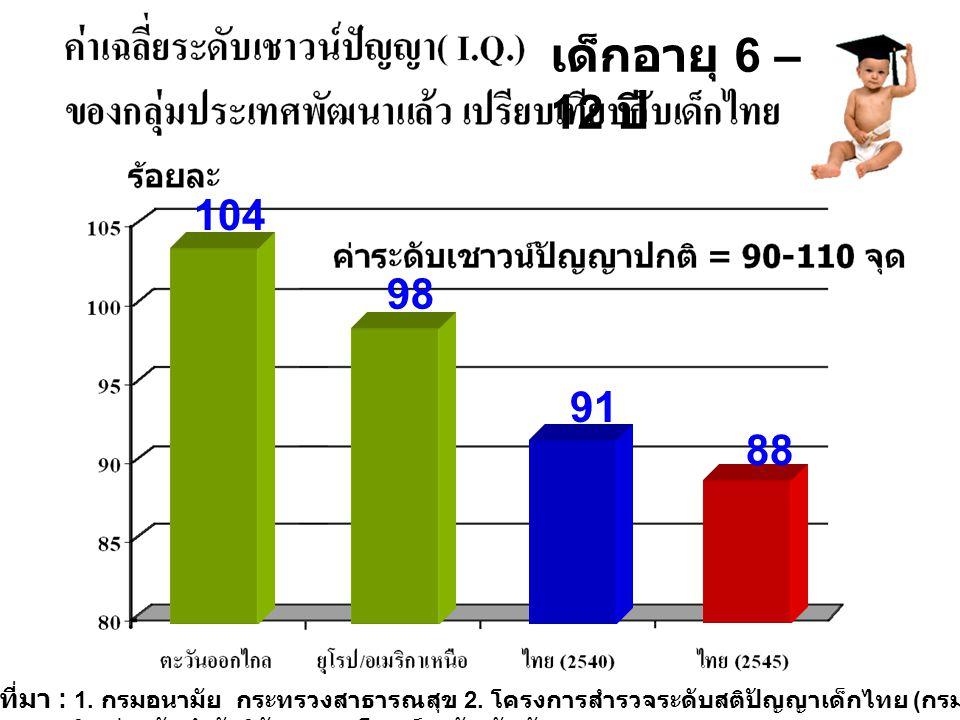 104 98 91 88 เด็กอายุ 6 – 12 ปี ที่มา : 1. กรมอนามัย กระทรวงสาธารณสุข 2. โครงการสำรวจระดับสติปัญญาเด็กไทย ( กรม สุขภาพจิต ร่วมกับสำนักวิจัยเอแบคโพลล์