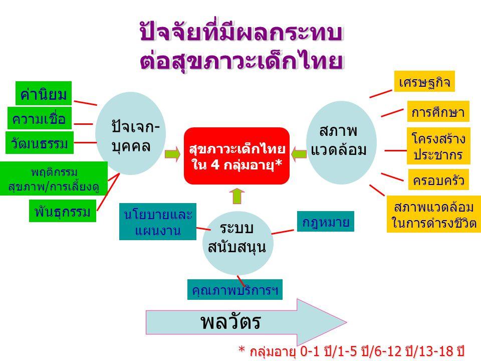 ปัจจัยที่มีผลกระทบต่อสุขภาวะเด็กไทย ปัจจัยที่มีผลกระทบต่อสุขภาวะเด็กไทย ปัจเจก- บุคคล สภาพ แวดล้อม ระบบ สนับสนุน พลวัตร นโยบายและ แผนงาน กฎหมาย สุขภาว