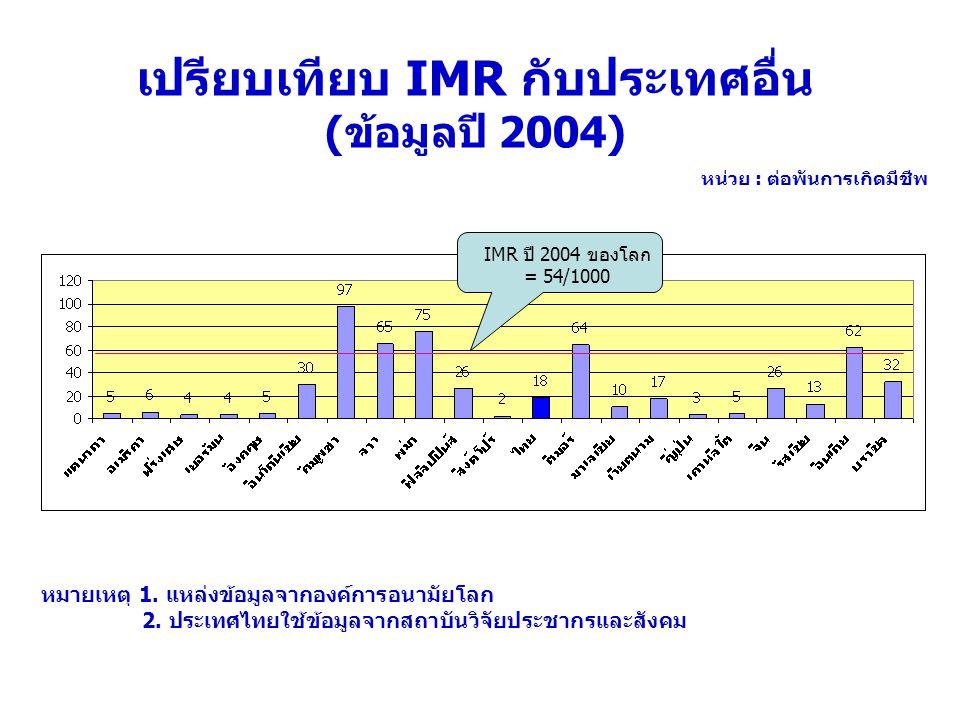 เปรียบเทียบ IMR กับประเทศอื่น (ข้อมูลปี 2004) หมายเหตุ 1. แหล่งข้อมูลจากองค์การอนามัยโลก 2. ประเทศไทยใช้ข้อมูลจากสถาบันวิจัยประชากรและสังคม IMR ปี 200