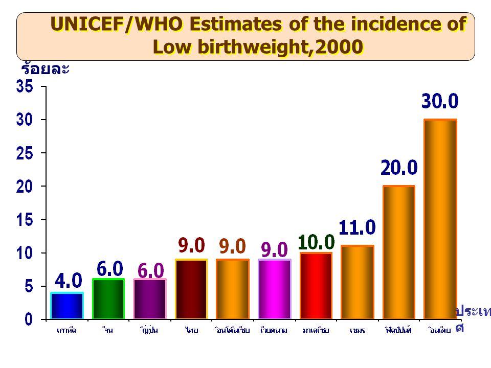 เขต 10 เขต 8 เขต 9 เขต 2 เขต 5 เขต 7 เขต 6 เขต 1 เขต 11 เขต 12 เขต 4 เขต 3 ทารกแรกเกิดน้ำหนักน้อยกว่า 2,500 กรัม ปี 2551 มากกว่า 9 % 7 % - 9 % ร้อยละ เป้าหมาย 7 % เขต