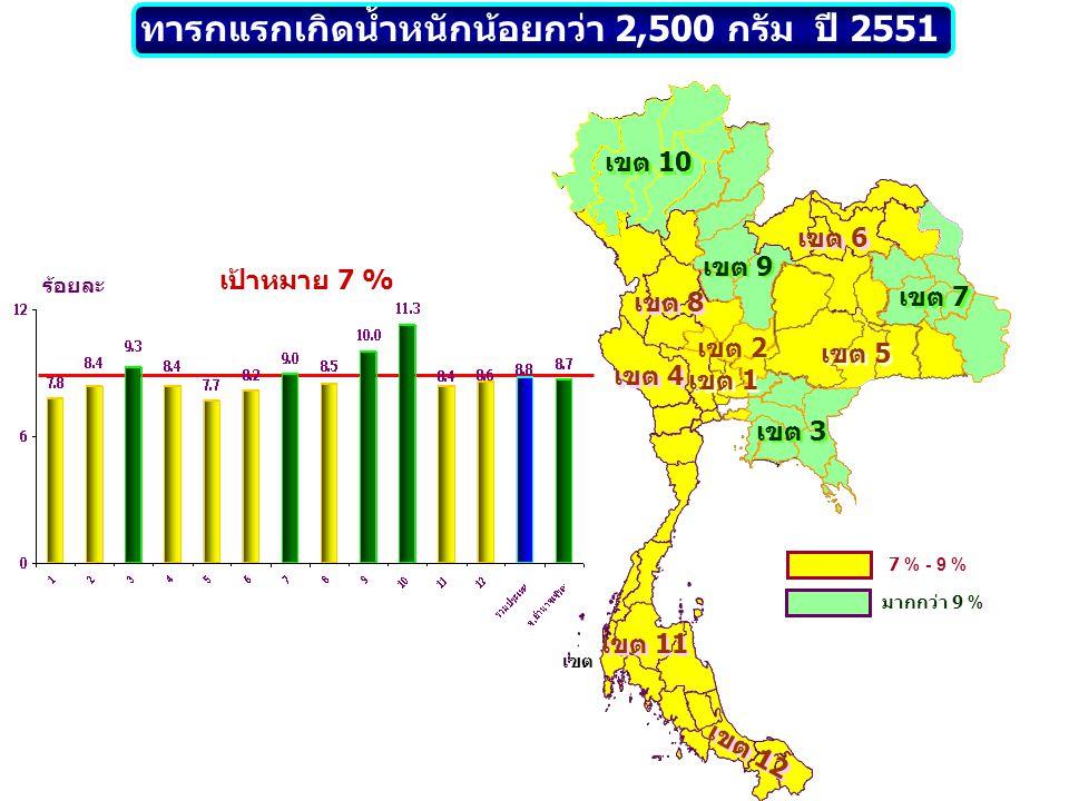 เขต 10 เขต 8 เขต 9 เขต 2 เขต 5 เขต 7 เขต 6 เขต 1 เขต 11 เขต 12 เขต 4 เขต 3 น้อยกว่า 20 % 20 % – 25 % มากกว่า 25 % ทารกได้กินนมแม่อย่างเดียว อย่างน้อย 6 เดือน ปี 2551 ร้อยละ เป้าหมาย 25 % เขต ไม่มีข้อมูล 43.1 5
