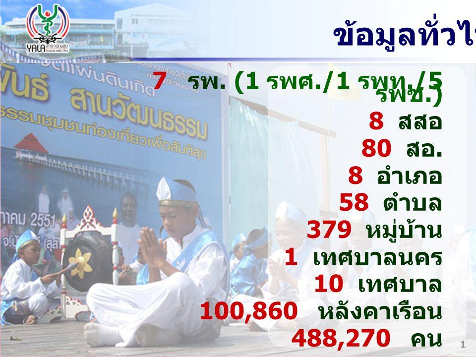 ข้อมูลทั่วไป 7 รพ. (1 รพศ./1 รพท./5 รพช.) 8 สสอ 80 สอ. 8 อำเภอ 58 ตำบล 379 หมู่บ้าน 1 เทศบาลนคร 10 เทศบาล 100,860 หลังคาเรือน 488,270 คน 1