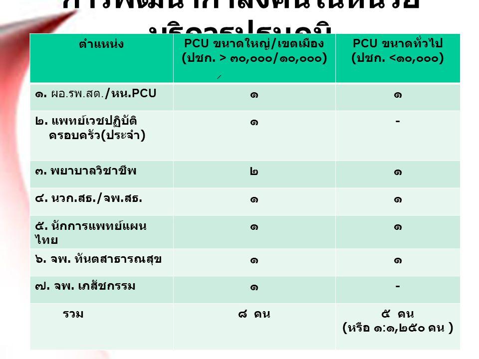 การพัฒนากำลังคนในหน่วย บริการปฐมภูมิ ตำแหน่ง PCU ขนาดใหญ่ / เขตเมือง ( ปชก. > ๓๐, ๐๐๐ / ๑๐, ๐๐๐ ) PCU ขนาดทั่วไป ( ปชก. < ๑๐, ๐๐๐ ) ๑. ผอ. รพ. สต./ หน