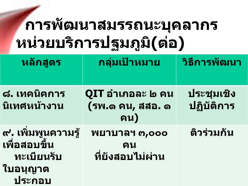 การพัฒนาสมรรถนะบุคลากร หน่วยบริการปฐมภูมิ ( ต่อ ) หลักสูตรกลุ่มเป้าหมายวิธีการพัฒนา ๘. เทคนิคการ นิเทศหน้างาน QIT อำเภอละ ๒ คน ( รพ. ๑ คน, สสอ. ๑ คน )