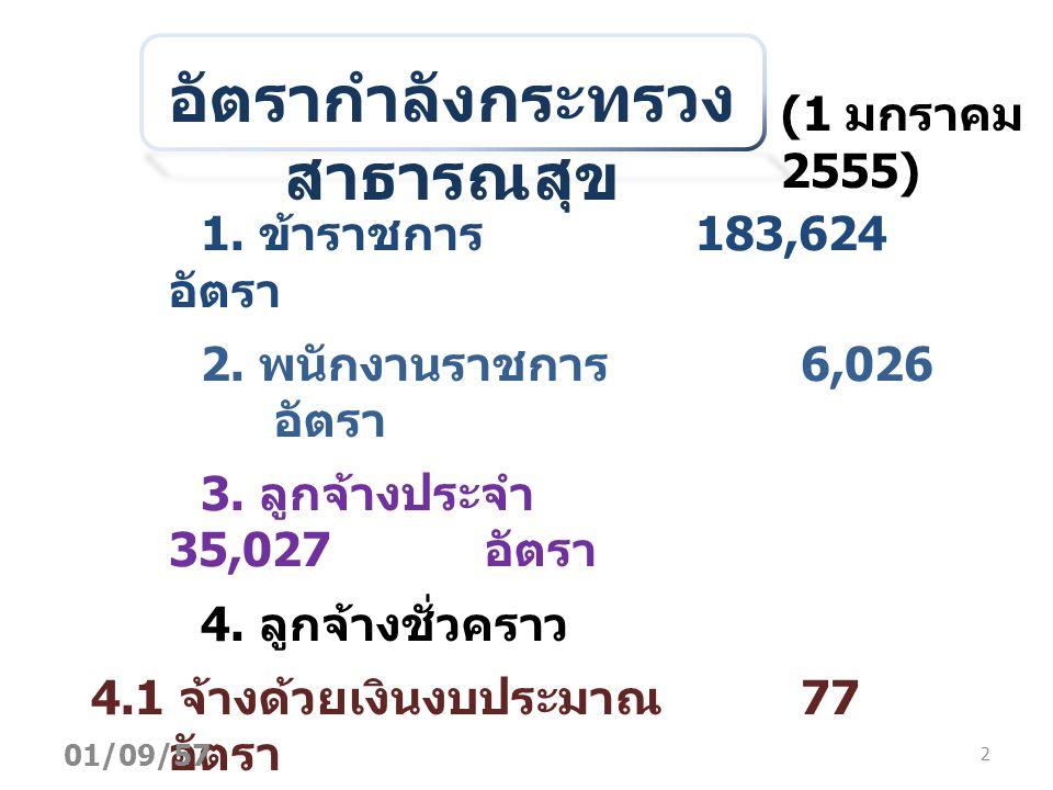 อัตรากำลังกระทรวง สาธารณสุข (1 มกราคม 2555) 1.ข้าราชการ 183,624 อัตรา 2.
