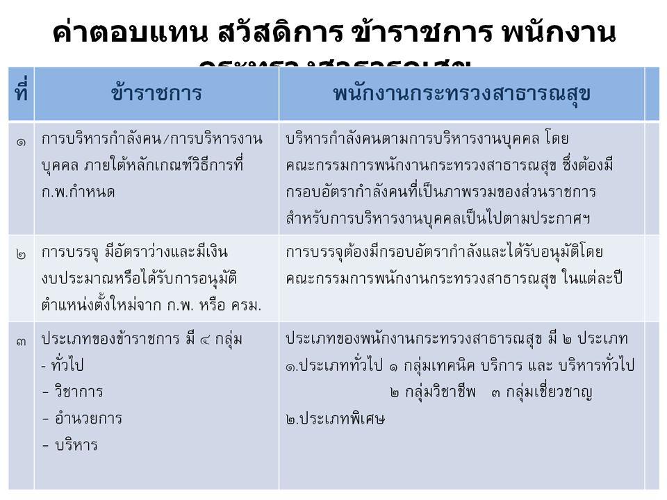 01/09/5721 ค่าตอบแทน สวัสดิการ ข้าราชการ พนักงาน กระทรวงสาธารณสุข