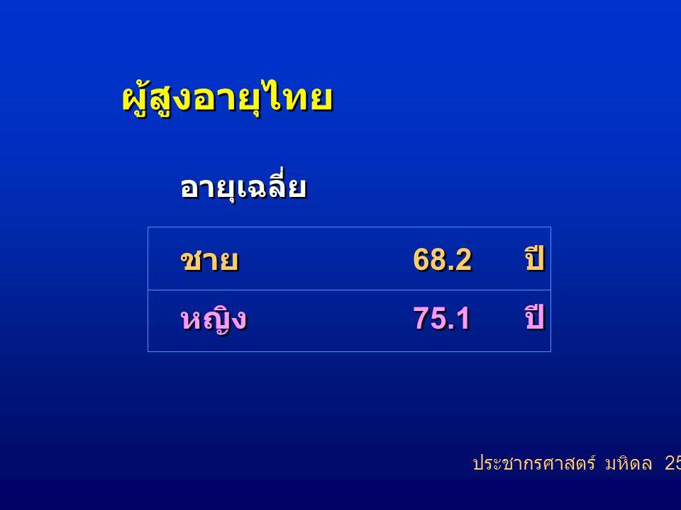 ผู้สูงอายุไทย อายุเฉลี่ย ชาย หญิง อายุเฉลี่ย ชาย หญิง 68.2 ปี 75.1 ปี 68.2 ปี 75.1 ปี ประชากรศาสตร์ มหิดล 2549