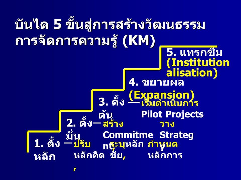บันได 5 ขั้นสู่การสร้างวัฒนธรรม การจัดการความรู้ (KM) 1.