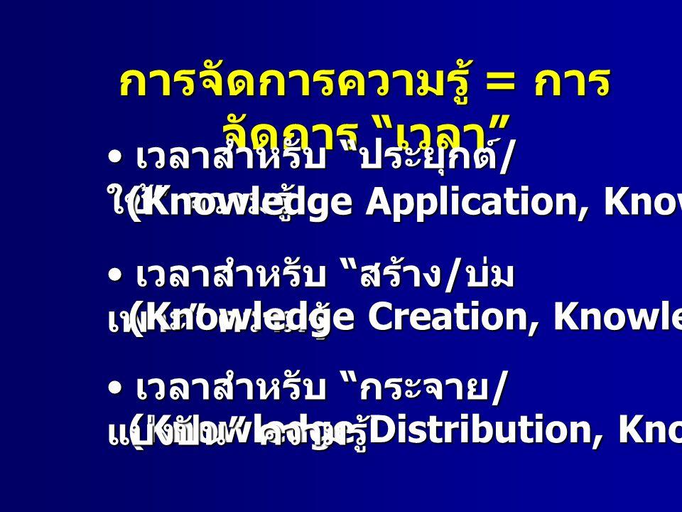 การจัดการความรู้ = การ จัดการ เวลา เวลาสำหรับ ประยุกต์ / ใช้ ความรู้ เวลาสำหรับ ประยุกต์ / ใช้ ความรู้ (Knowledge Application, Knowledge Usage) (Knowledge Distribution, Knowledge Sharing) เวลาสำหรับ กระจาย / แบ่งปัน ความรู้ เวลาสำหรับ กระจาย / แบ่งปัน ความรู้ เวลาสำหรับ สร้าง / บ่ม เพาะ ความรู้ เวลาสำหรับ สร้าง / บ่ม เพาะ ความรู้ (Knowledge Creation, Knowledge Cultivation)