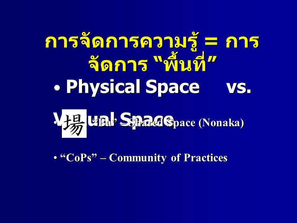 การจัดการความรู้ = การ จัดการ พื้นที่ Physical Space vs.