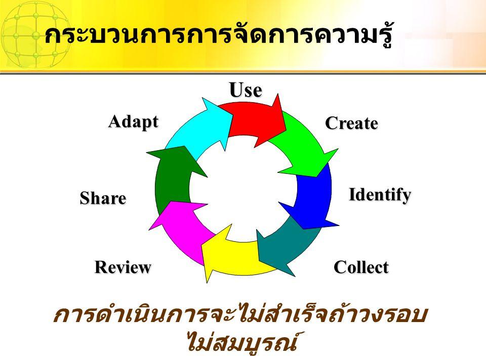 UseCreate Collect Adapt Review Identify Share การดำเนินการจะไม่สำเร็จถ้าวงรอบ ไม่สมบูรณ์ กระบวนการการจัดการความรู้