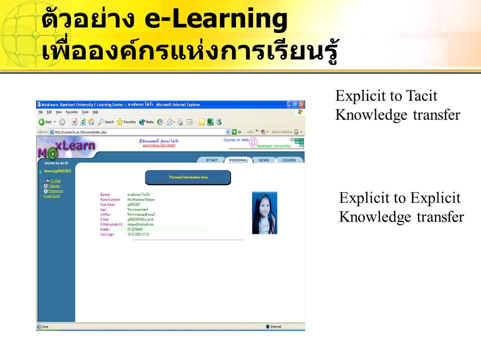 Explicit to Tacit Knowledge transfer Explicit to Explicit Knowledge transfer ตัวอย่าง e-Learning เพื่อองค์กรแห่งการเรียนรู้