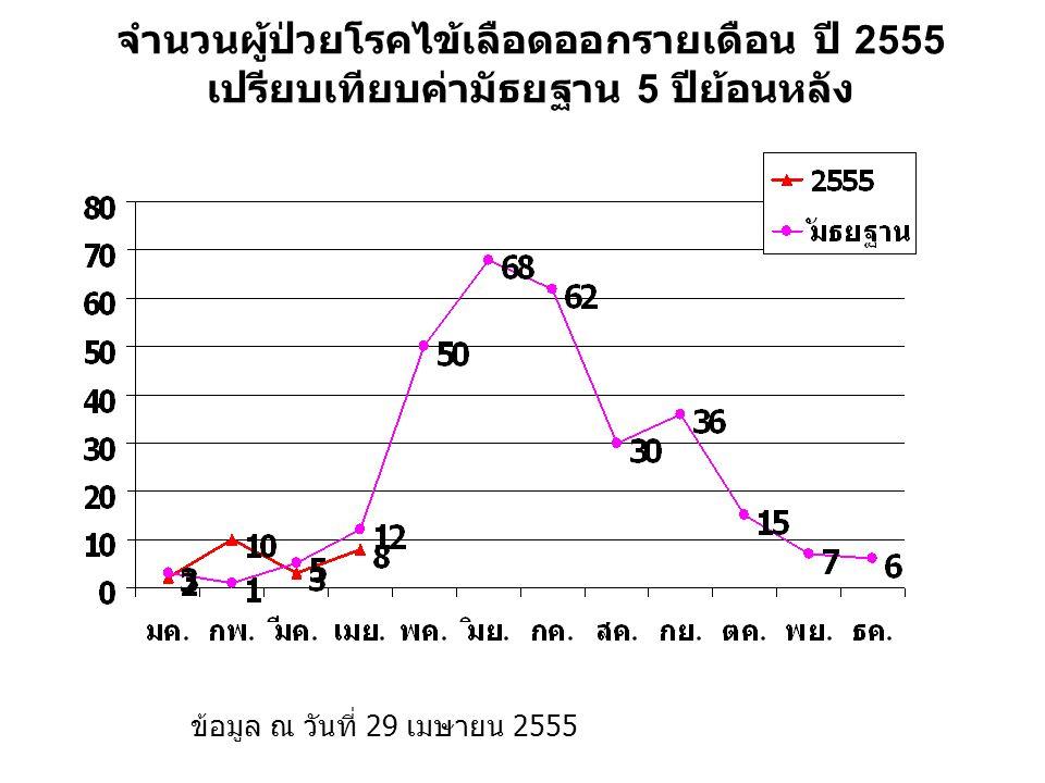 แนวโน้มอัตราป่วยโรคไข้เลือดออกจังหวัดเลยปี 2544 - 2554 ข้อมูล ณ วันที่ 29 เมษายน 2555
