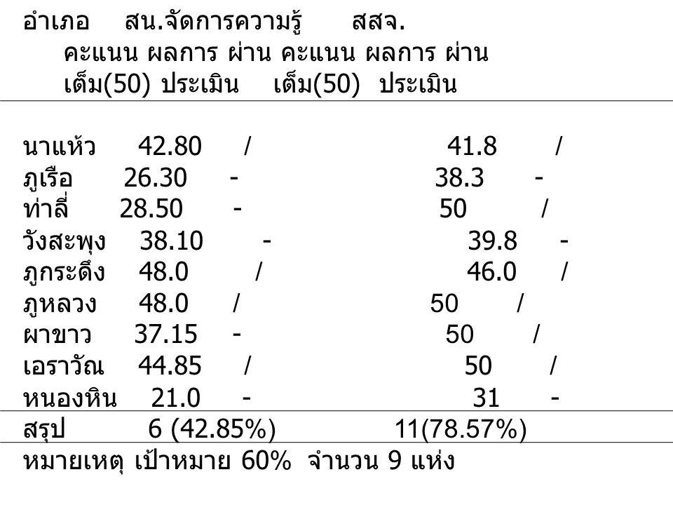 ผลการประเมินคุณลักษณะอำเภอควบคุมโรคเข้มแข็ง ข้อมูล 1. จากสำนักจัดการความรู้ 27 เม. ย.55 2. อำเภอส่งข้อมูลให้ สสจ. มี. ค.55 อำเภอ สน. จัดการความรู้ สสจ