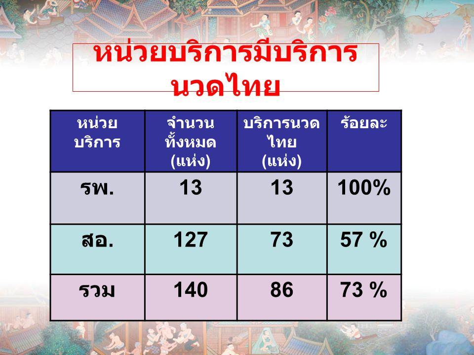 หน่วยบริการมีบริการ นวดไทย หน่วย บริการ จำนวน ทั้งหมด ( แห่ง ) บริการนวด ไทย ( แห่ง ) ร้อยละ รพ. 13 100% สอ. 1277357 % รวม 1408673 %