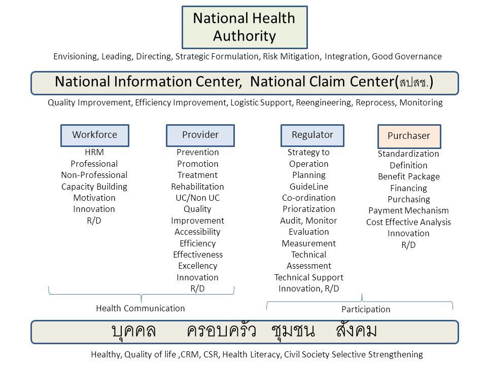 Provider National Health Authority Purchaser National Information Center, National Claim Center( สปสช.) RegulatorWorkforce บุคคล ครอบครัว ชุมชน สังคม สรป.