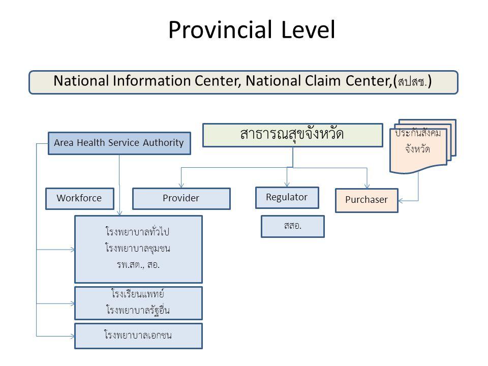 Internal Process Improvement Change Agent : รองสุพรรณ Workforce Management Reprocess : Workflow Shortening : ศศินทร์, คณะ สาธารณสุขศาสตร์มหิดล ( บริหารสาธารณสุข ) Drug Logistic : องค์การเภสัช, กระทรวง ICT Service Logistic : กระทรวง ICT Monitor, Evaluation System