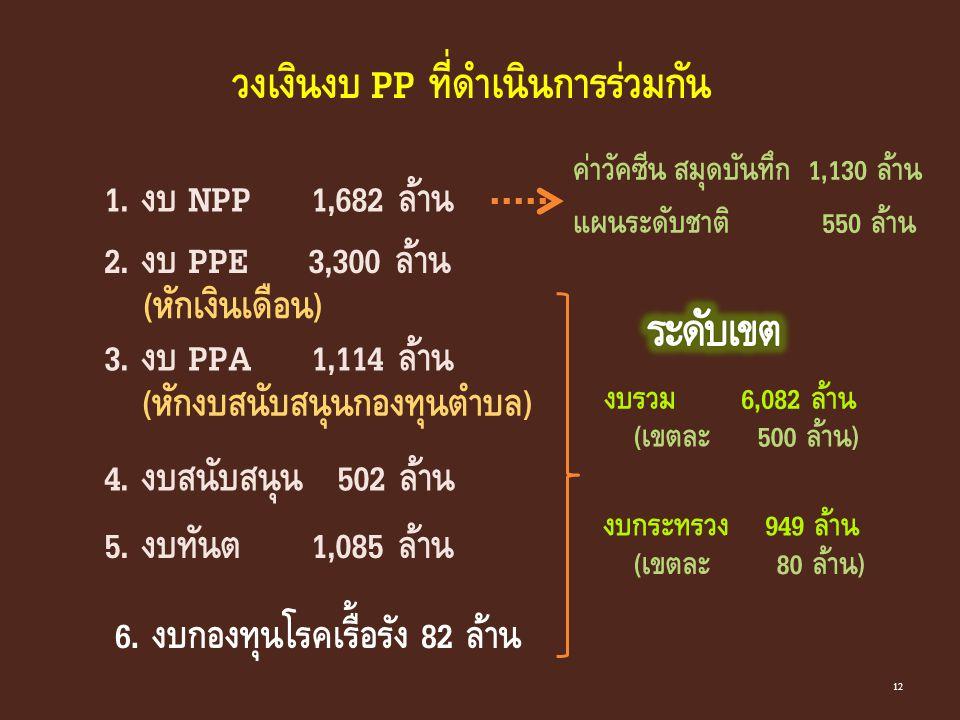 1. งบ NPP 1,682 ล้าน วงเงินงบ PP ที่ดำเนินการร่วมกัน 2. งบ PPE 3,300 ล้าน (หักเงินเดือน) 3. งบ PPA 1,114 ล้าน 4. งบสนับสนุน 502 ล้าน 5. งบทันต 1,085 ล