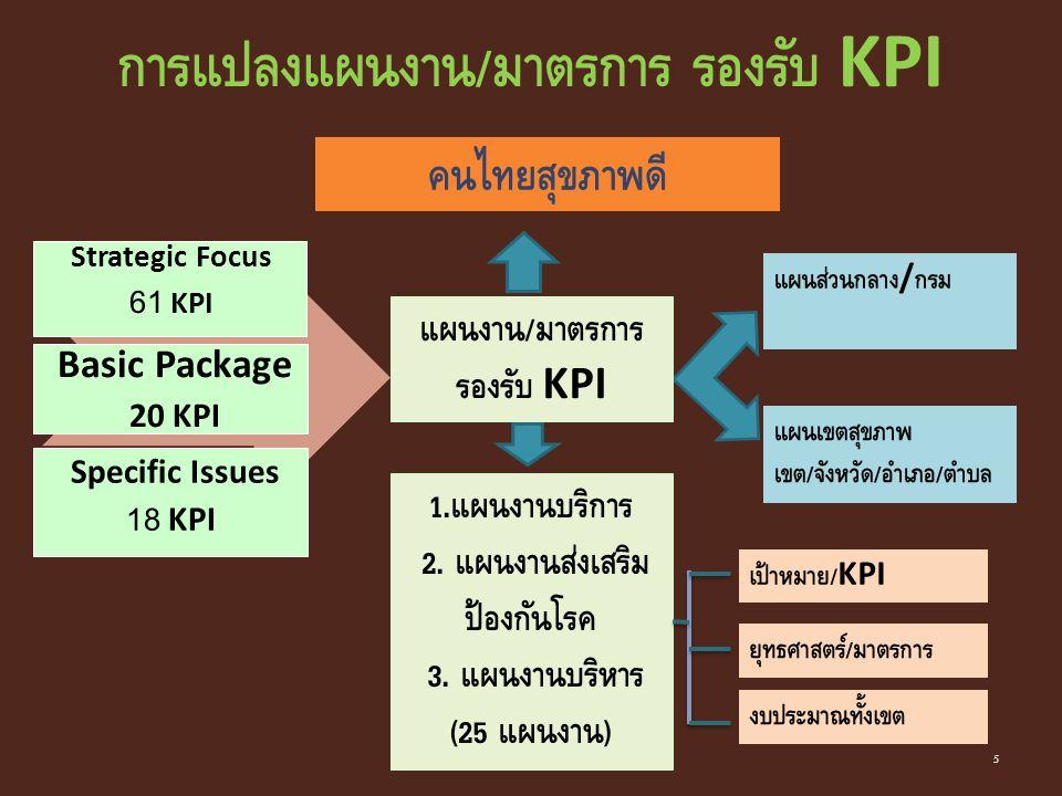 Basic Package 20 KPI Strategic Focus 61 KPI Specific Issues 18 KPI แผนส่วนกลาง / กรม แผนเขตสุขภาพ เขต / จังหวัด / อำเภอ / ตำบล เป้าหมาย /KPI ยุทธศาสตร