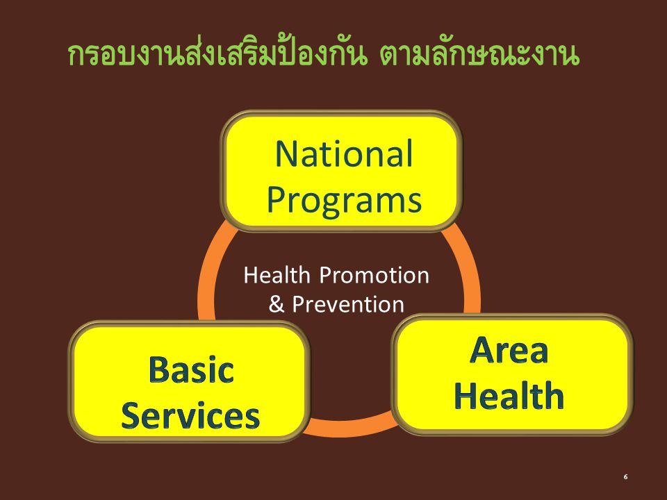 National Programs Health Promotion & Prevention กรอบงานส่งเสริมป้องกัน ตามลักษณะงาน 6