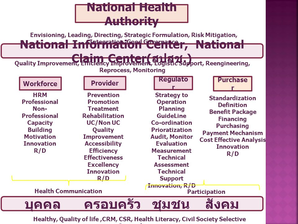 Provider National Health Authority Purchase r National Information Center, National Claim Center( สปสช.) Regulato r Workforce บุคคล ครอบครัว ชุมชน สังคม Strategy to Operation Planning GuideLine Co-ordination Prioratization Audit, Monitor Evaluation Measurement Technical Assessment Technical Support Innovation, R/D Standardization Definition Benefit Package Financing Purchasing Payment Mechanism Cost Effective Analysis Innovation R/D Prevention Promotion Treatment Rehabilitation UC/Non UC Quality Improvement Accessibility Efficiency Effectiveness Excellency Innovation R/D HRM Professional Non- Professional Capacity Building Motivation Innovation R/D Healthy, Quality of life,CRM, CSR, Health Literacy, Civil Society Selective Strengthening Envisioning, Leading, Directing, Strategic Formulation, Risk Mitigation, Integration, Good Governance Quality Improvement, Efficiency Improvement, Logistic Support, Reengineering, Reprocess, Monitoring Health Communication Participation