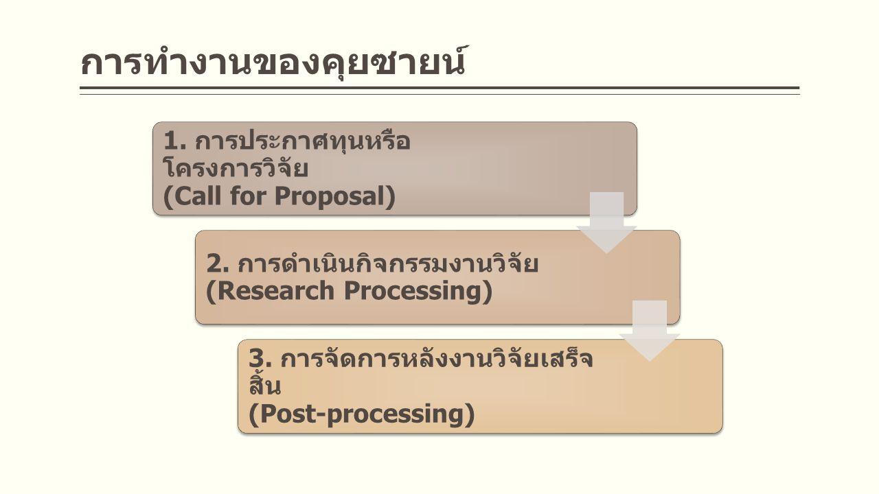 การทำงานของคุยซายน์ 1.การประกาศทุนหรือ โครงการวิจัย (Call for Proposal) 2.