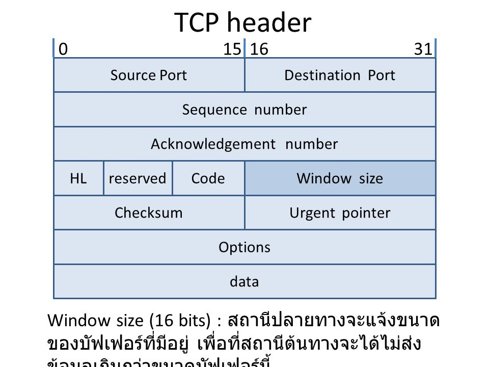 TCP header Source PortDestination Port Sequence number Acknowledgement number HLreservedCodeWindow size ChecksumUrgent pointer Options data 0151631 Wi