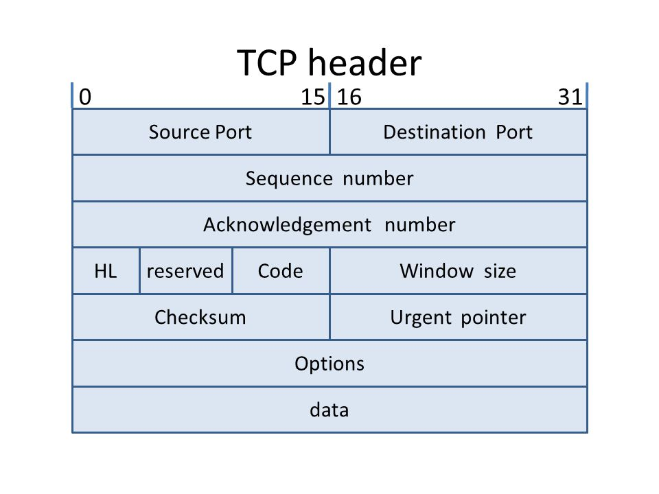 TCP header Source PortDestination Port Sequence number Acknowledgement number HLreservedCodeWindow size ChecksumUrgent pointer Options data 0151631 Source Port (16 bits) : หมายเลขพอร์ตของสถานีต้นทาง