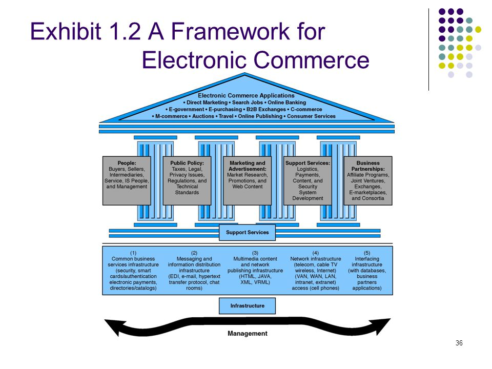 36 Exhibit 1.2 A Framework for Electronic Commerce