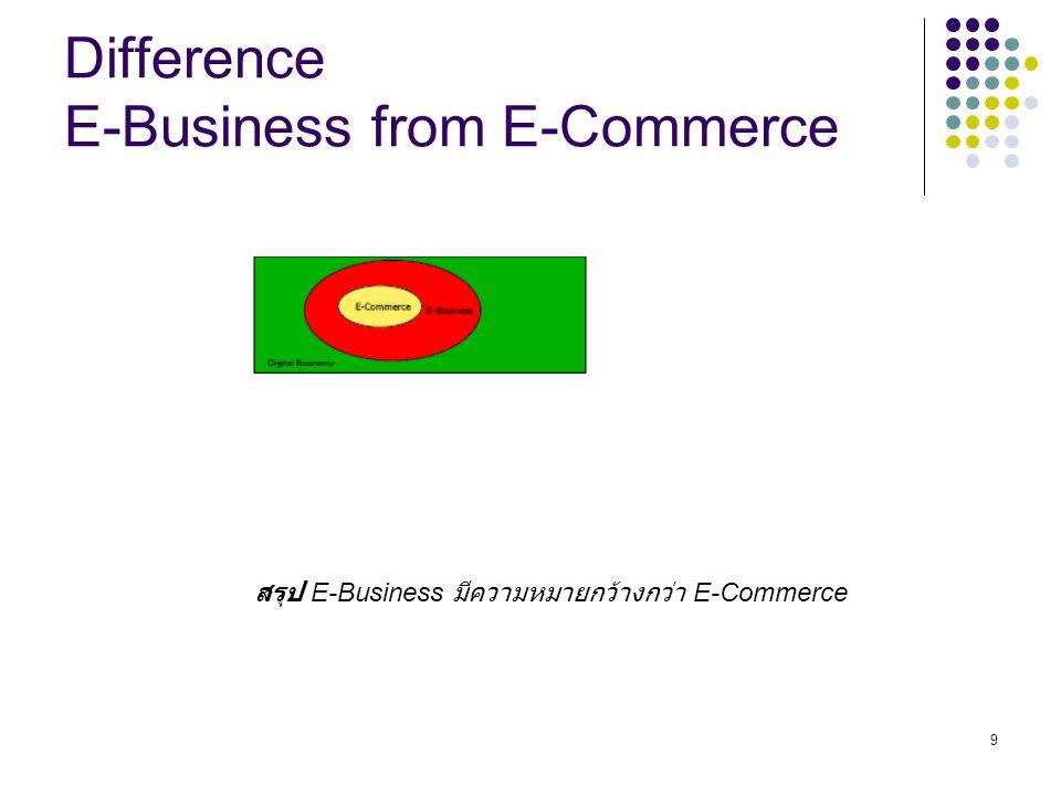 40 Two major Types of E-Commerce Business-to-Consumer (B2C) : การขายสินค้าออนไลน์ระหว่างบริษัทกับลูกค้า Business-to-Business (B2B): การขายสินค้าออนไลน์ระหว่างบริษัทกับบริษัท