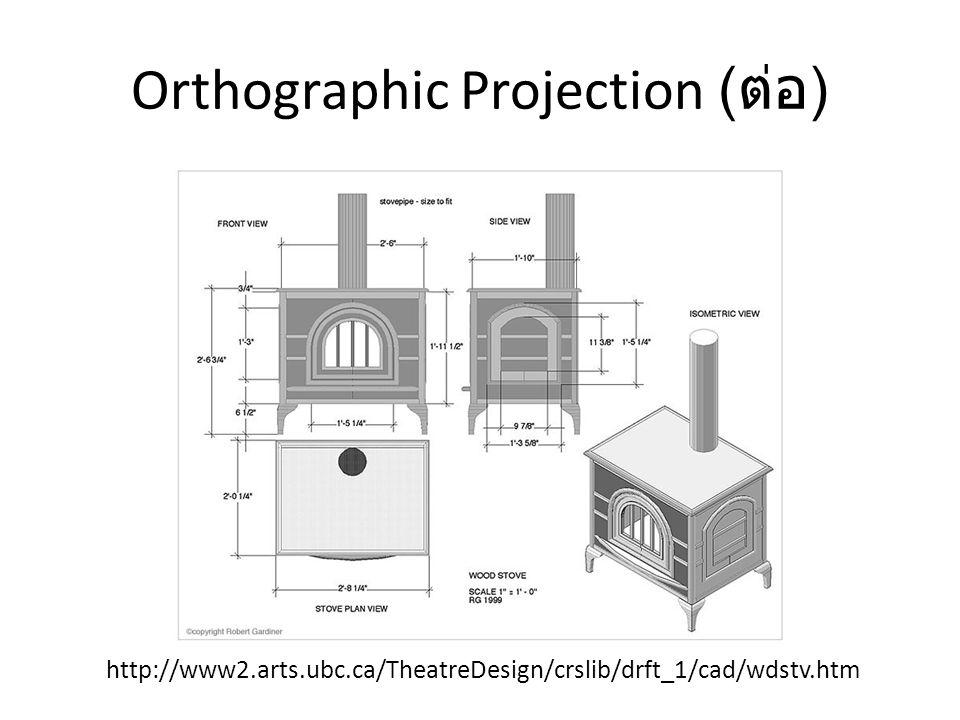 การนิยาม Orthographic Projection นิยามได้โดยการนิยามปริซึมของปริมาตรที่เรา ต้องการมองเห็น ปริซึมนี้สามารถนิยามได้ด้วยตัวเลข 3 คู่ – left และ right --- ขอบเขตในแนวแกน x – top และ bottom --- ขอบเขตในแนวแกน y – near และ far --- ขอบเขตในแนวแกน -z ( เพราะเรามอง ในแนว -z) ค่าทั้งหกเป็นพิกัดใน eye space ปริซึมที่นิยามคือ {(x,y,z) : left ≤ x ≤ right, top ≤ y ≤ bottom, near ≤ -z ≤ far}
