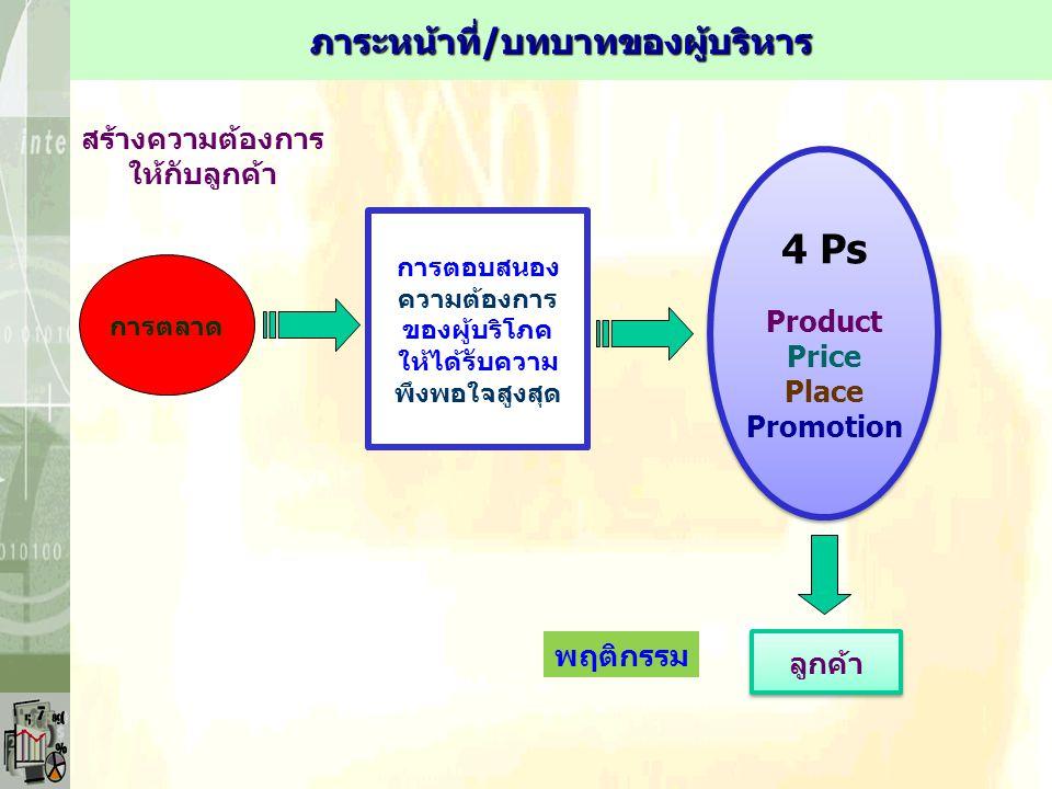 การตลาด การตอบสนอง ความต้องการ ของผู้บริโภค ให้ได้รับความ พึงพอใจสูงสุด 4 Ps Product Price Place Promotion 4 Ps Product Price Place Promotion ลูกค้า พ