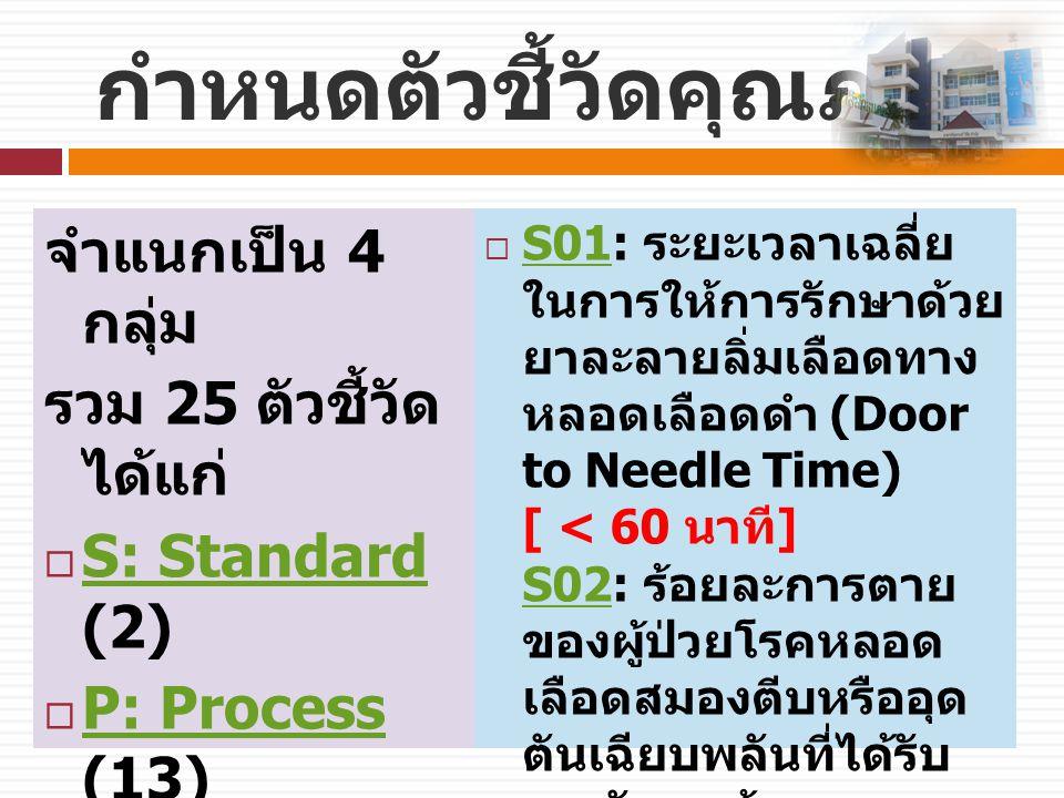กำหนดตัวชี้วัดคุณภาพ จำแนกเป็น 4 กลุ่ม รวม 25 ตัวชี้วัด ได้แก่  S: Standard (2) S: Standard  P: Process (13) P: Process  O: Outcome (5) O: Outcome  C: Complication (5) C: Complication  S01: ระยะเวลาเฉลี่ย ในการให้การรักษาด้วย ยาละลายลิ่มเลือดทาง หลอดเลือดดำ (Door to Needle Time) [ < 60 นาที ] S02: ร้อยละการตาย ของผู้ป่วยโรคหลอด เลือดสมองตีบหรืออุด ตันเฉียบพลันที่ได้รับ การรักษาด้วยยาละลาย ลิ่มเลือดทางหลอด เลือดดำภายใน 4.5 ชั่วโมง [ < 3 %] S01 S02