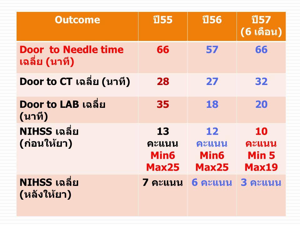 Outcomeปี55ปี56ปี57 (6 เดือน) Door to Needle time เฉลี่ย (นาที) 665766 Door to CT เฉลี่ย (นาที)282732 Door to LAB เฉลี่ย (นาที) 351820 NIHSS เฉลี่ย (ก่อนให้ยา) 13 คะแนน Min6 Max25 12 คะแนน Min6 Max25 10 คะแนน Min 5 Max19 NIHSS เฉลี่ย (หลังให้ยา) 7 คะแนน6 คะแนน3 คะแนน