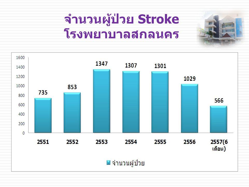 จำนวนผู้ป่วย Stroke โรงพยาบาลสกลนคร