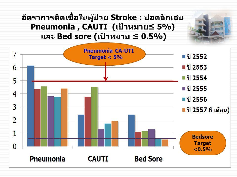 อัตราการติดเชื้อในผู้ป่วย Stroke : ปอดอักเสบ Pneumonia, CAUTI (เป้าหมาย≤ 5%) และ Bed sore (เป้าหมาย ≤ 0.5%) Pneumonia CA-UTI Target < 5% Bedsore Target <0.5%