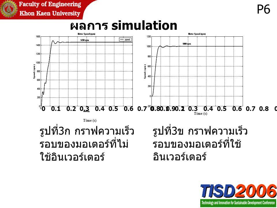 รูปที่ 3 ข กราฟความเร็ว รอบของมอเตอร์ที่ใช้ อินเวอร์เตอร์ รูปที่ 3 ก กราฟความเร็ว รอบของมอเตอร์ที่ไม่ ใช้อินเวอร์เตอร์ 0 0.1 0.2 0.3 0.4 0.5 0.6 0.7 0.8 0.9 1 Time (s) 0 0.1 0.2 0.3 0.4 0.5 0.6 0.7 0.8 0.9 1 Time (s) P6 ผลการ simulation