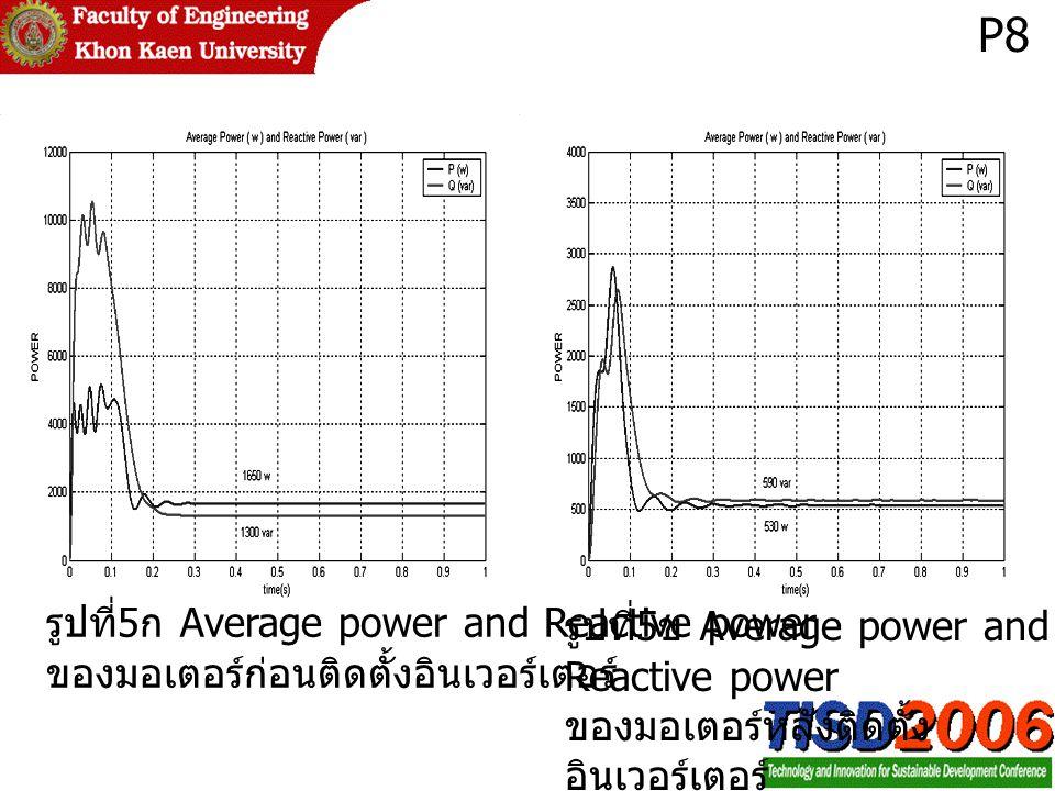 รูปที่ 5 ข Average power and Reactive power ของมอเตอร์หลังติดตั้ง อินเวอร์เตอร์ รูปที่ 5 ก Average power and Reactive power ของมอเตอร์ก่อนติดตั้งอินเวอร์เตอร์ P8