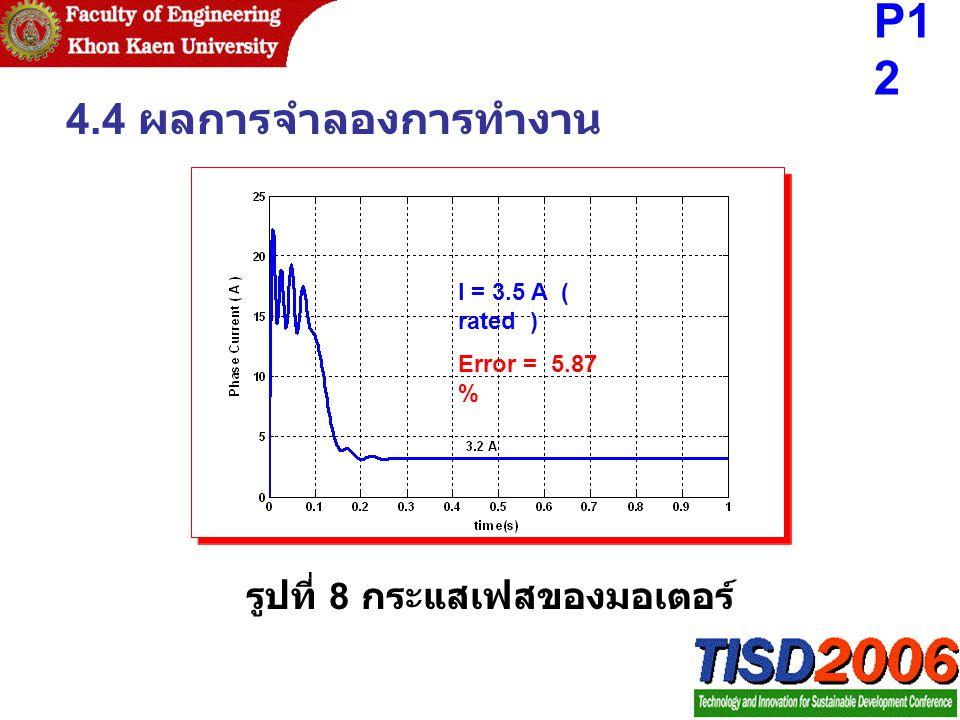 4.4 ผลการจำลองการทำงาน รูปที่ 8 กระแสเฟสของมอเตอร์ I = 3.5 A ( rated ) Error = 5.87 % P12P12