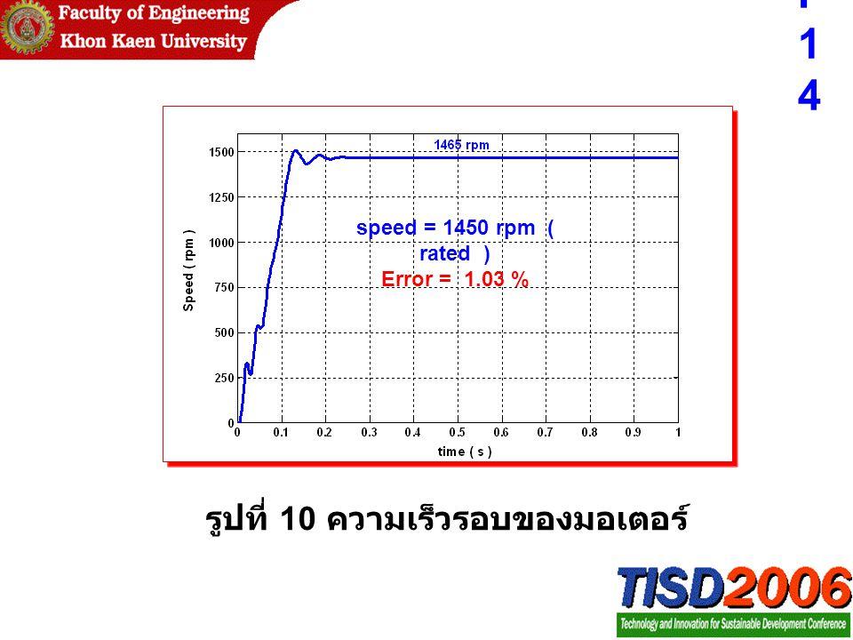 รูปที่ 10 ความเร็วรอบของมอเตอร์ speed = 1450 rpm ( rated ) Error = 1.03 % P14P14