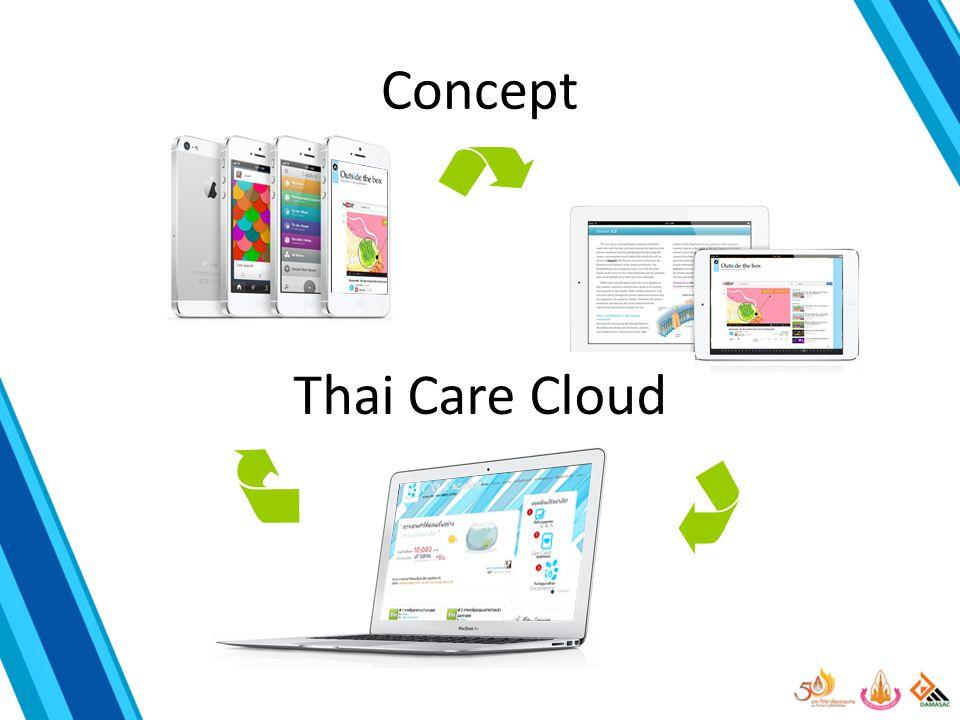 ระบบฐานข้อมูลสุขภาพที่ จัดการได้อย่างง่าย และ ข้อมูลน่าเชื่อถือ Thai Care Cloud